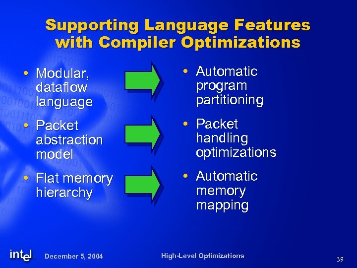 Supporting Language Features with Compiler Optimizations Modular, dataflow language Automatic program partitioning Packet abstraction