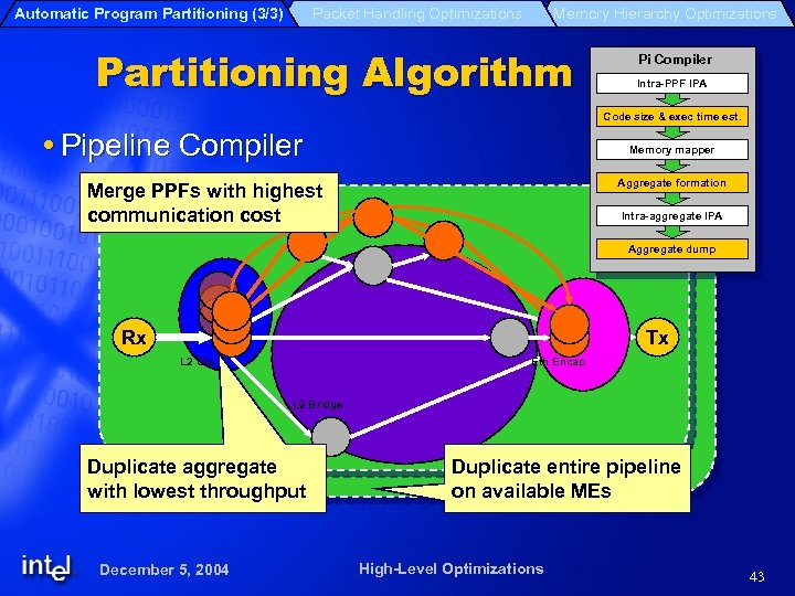 Automatic Program Partitioning (3/3) Packet Handling Optimizations Memory Hierarchy Optimizations Partitioning Algorithm Pi Compiler