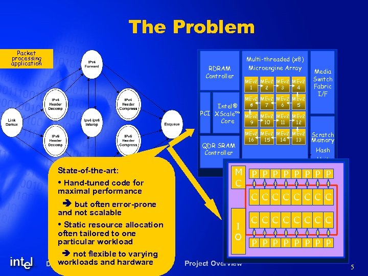 The Problem Packet processing application Multi-threaded (x 8) Microengine Array RDRAM Controller MEv 2
