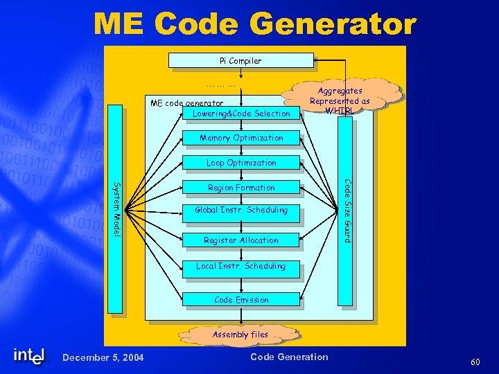 ME Code Generator Pi Compiler … … … ME code generator Lowering&Code Selection Aggregates