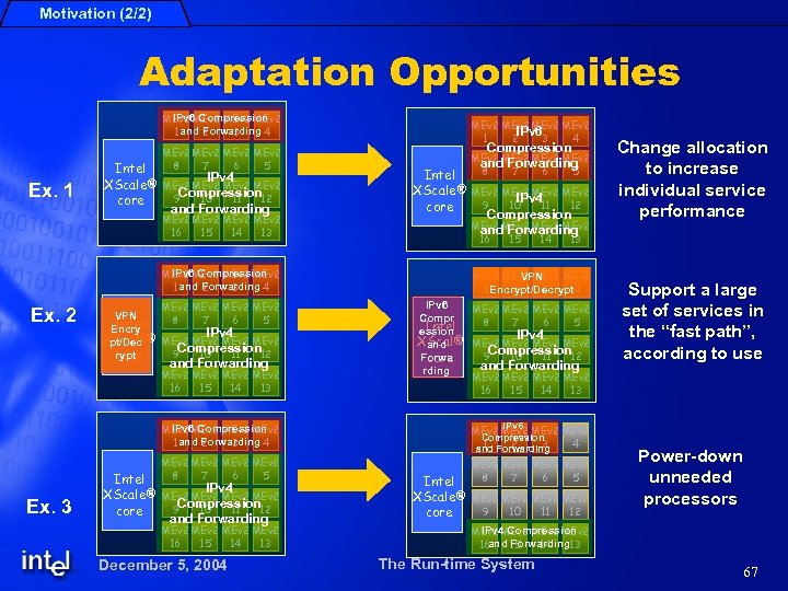Motivation (2/2) Adaptation Opportunities IPv 6 Compression MEv 2 1 and Forwarding 4 2