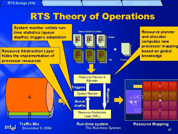 RTS Design (1/4) Adaptation Mechanisms Adaptation Results Summary RTS Theory of Operations System monitor
