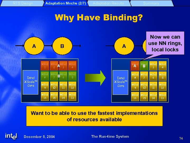 RTS Design Adaptation Mechs (2/7) Adaptation Results Summary Why Have Binding? A B A