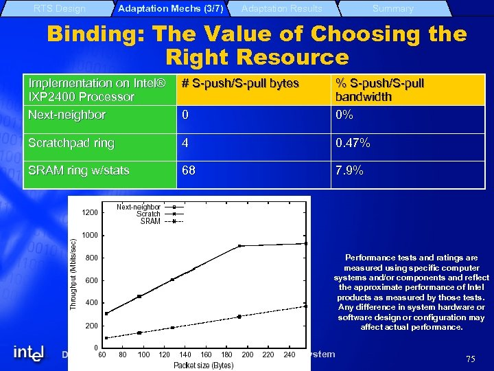RTS Design Adaptation Mechs (3/7) Adaptation Results Summary Binding: The Value of Choosing the