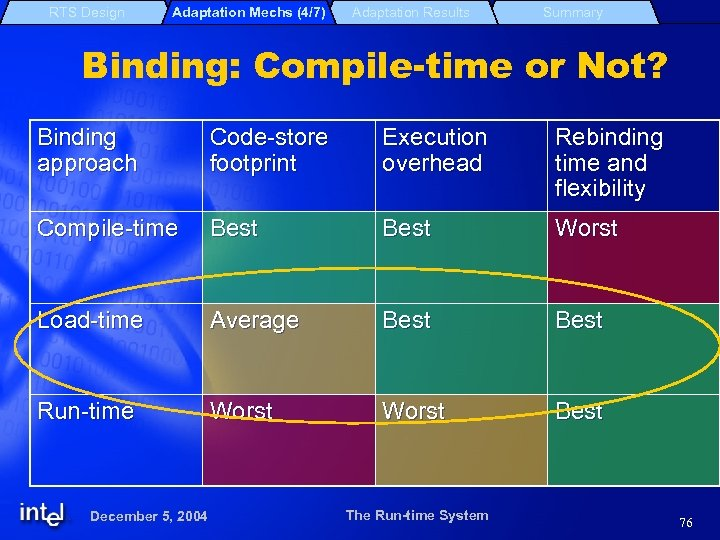 RTS Design Adaptation Mechs (4/7) Adaptation Results Summary Binding: Compile-time or Not? Binding approach