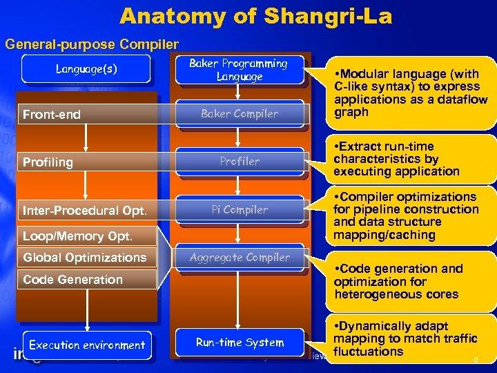 Anatomy of Shangri-La General-purpose Compiler Language(s) Front-end Profiling Inter-Procedural Opt. Baker Programming Language Baker