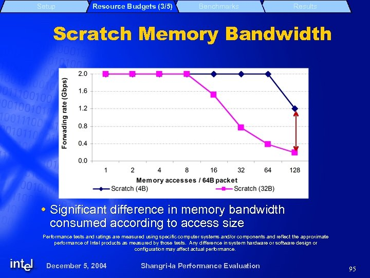 Setup Resource Budgets (3/5) Benchmarks Results Scratch Memory Bandwidth Significant difference in memory bandwidth
