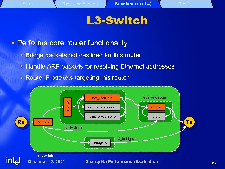 Setup Resource Budgets Benchmarks (1/4) Results L 3 -Switch Performs core router functionality Bridge