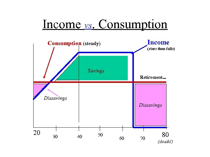 Income vs. Consumption Income Consumption (steady) (rises then falls) Savings Retirement. . . Dissavings