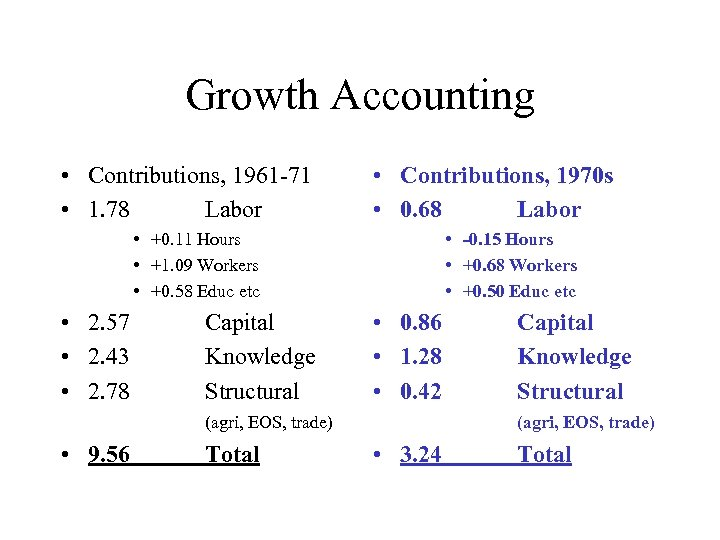 Growth Accounting • Contributions, 1961 -71 • 1. 78 Labor • Contributions, 1970 s