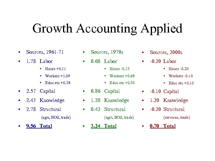 Growth Accounting Applied • Sources, 1961 -71 • Sources, 1970 s • Sources, 2000