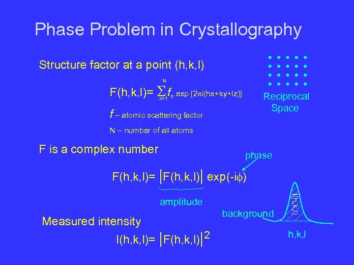 Phase Problem in Crystallography Structure factor at a point (h, k, l) N F(h,