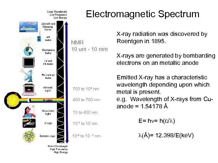 Electromagnetic Spectrum NMR 10 um - 10 mm 700 to 104 nm 400 to