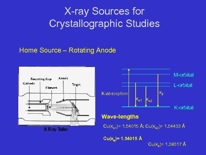 X-ray Sources for Crystallographic Studies Home Source – Rotating Anode M-orbital L-orbital Kb K-absorption