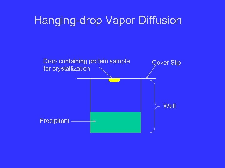 Hanging-drop Vapor Diffusion Drop containing protein sample for crystallization Cover Slip Well Precipitant