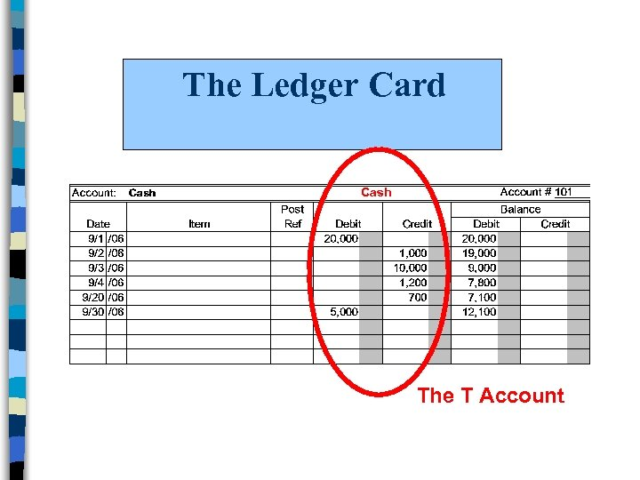 The Ledger Card Cash The T Account