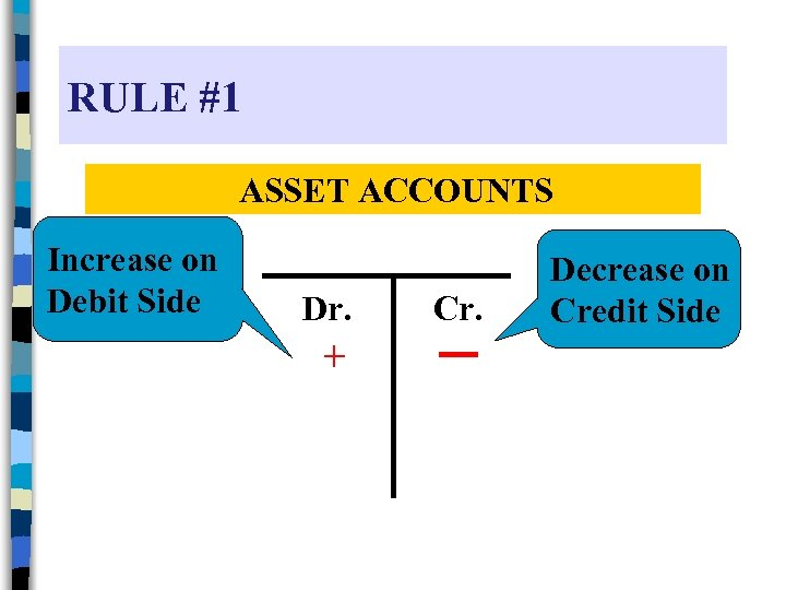RULE #1 ASSET ACCOUNTS Increase on Debit Side Dr. + Cr. Decrease on Credit