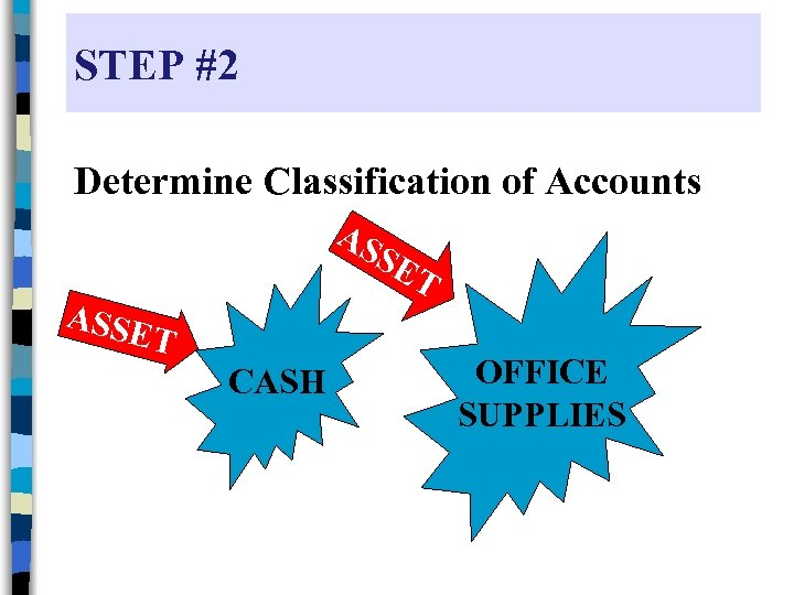 STEP #2 Determine Classification of Accounts AS SE ASSE T CASH T OFFICE SUPPLIES