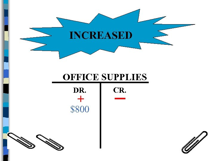 INCREASED OFFICE SUPPLIES DR. + $800 CR.