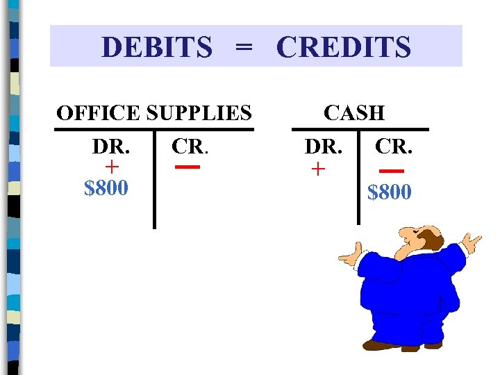 DEBITS = CREDITS OFFICE SUPPLIES DR. CR. + $800 CASH DR. CR. + $800