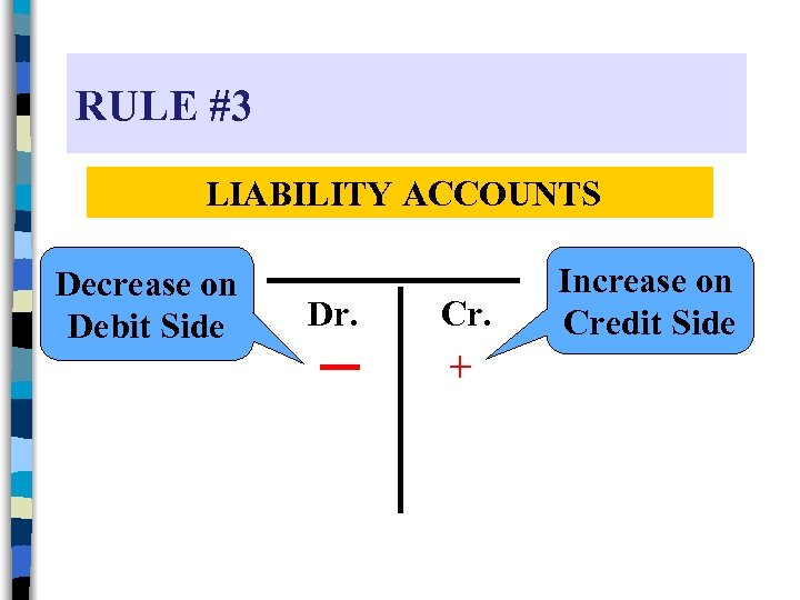 RULE #3 LIABILITY ACCOUNTS Decrease on Debit Side Dr. Cr. + Increase on Credit