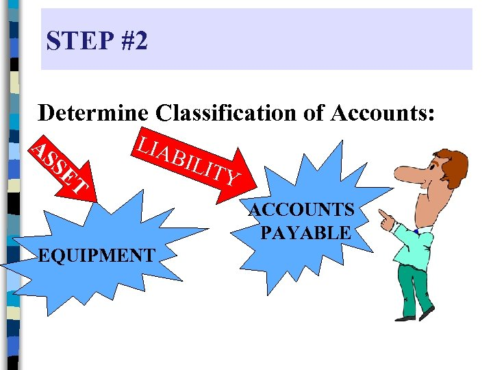 STEP #2 Determine Classification of Accounts: A SS ET LIA B ILIT Y ACCOUNTS
