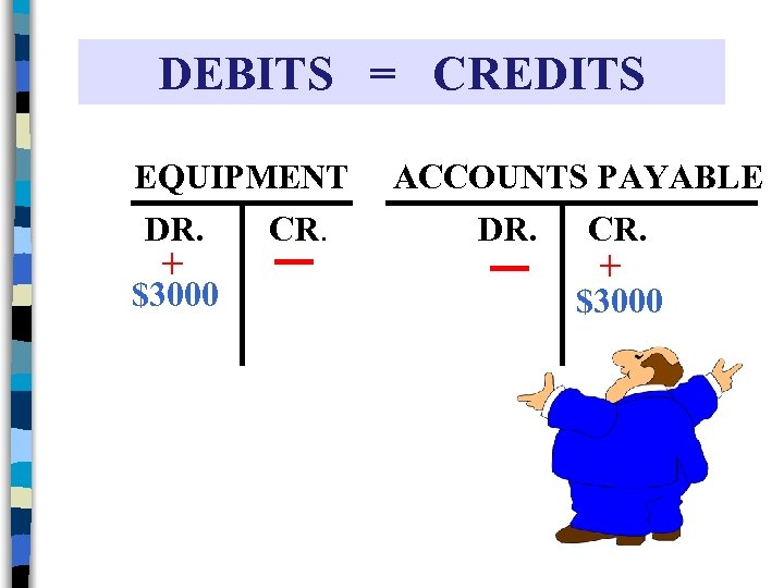 DEBITS = CREDITS EQUIPMENT DR. CR. + $3000 ACCOUNTS PAYABLE DR. CR. + $3000