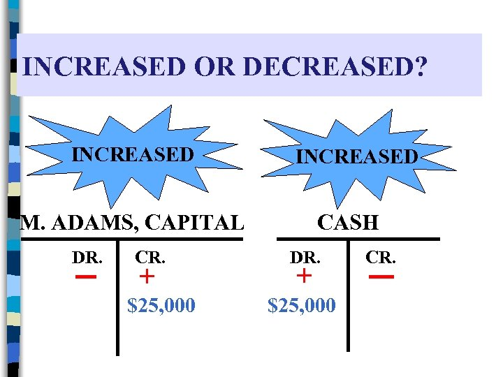 INCREASED OR DECREASED? INCREASED M. ADAMS, CAPITAL DR. CR. + $25, 000 CASH DR.