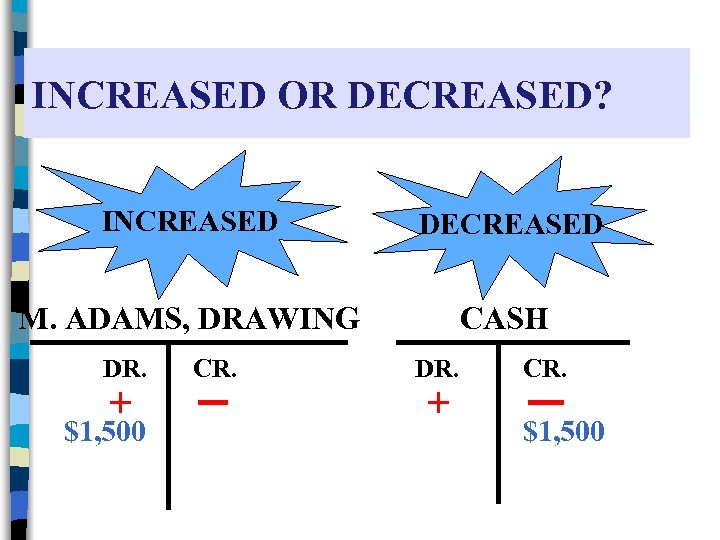 INCREASED OR DECREASED? INCREASED DECREASED M. ADAMS, DRAWING CASH DR. + $1, 500 CR.