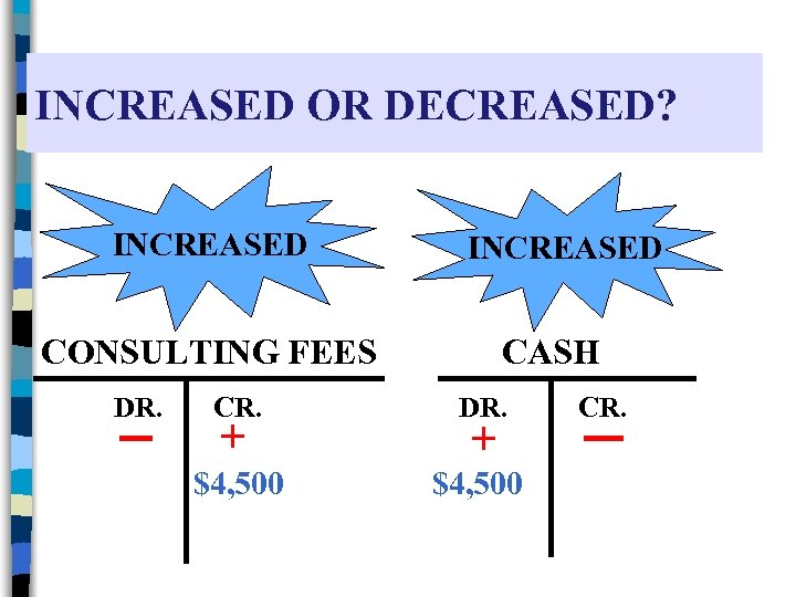 INCREASED OR DECREASED? INCREASED CONSULTING FEES DR. CASH CR. DR. $4, 500 + +