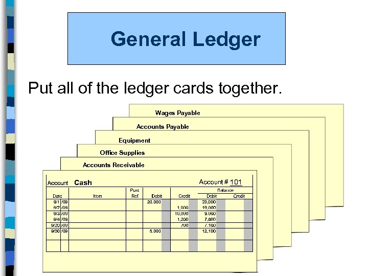 General Ledger Put all of the ledger cards together. Wages Payable Accounts Payable Equipment