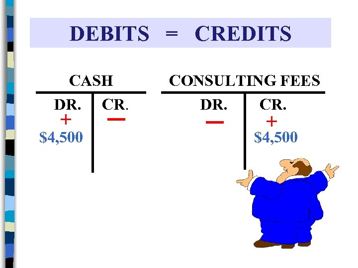 DEBITS = CREDITS CASH DR. CR. + $4, 500 CONSULTING FEES DR. CR. +