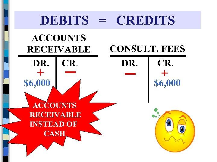 DEBITS = CREDITS ACCOUNTS RECEIVABLE DR. CR. + $6, 000 ACCOUNTS RECEIVABLE INSTEAD OF