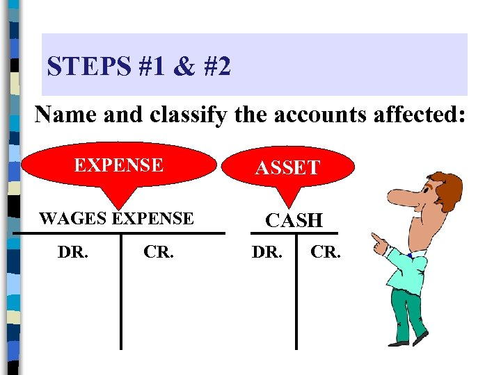 STEPS #1 & #2 Name and classify the accounts affected: EXPENSE WAGES EXPENSE DR.