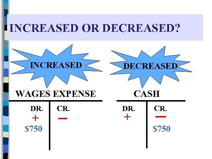 INCREASED OR DECREASED? INCREASED DECREASED WAGES EXPENSE DR. + $750 CR. CASH DR. +