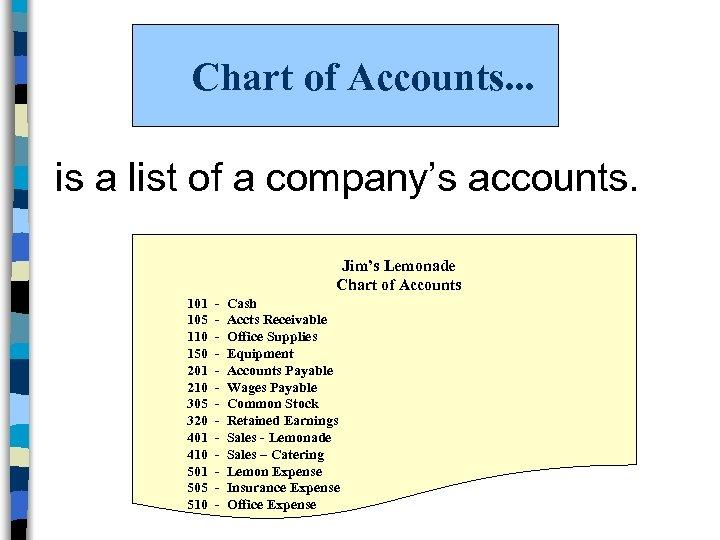 Chart of Accounts. . . is a list of a company's accounts. Jim's Lemonade