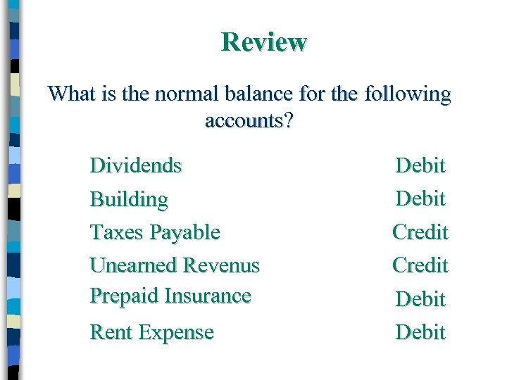 Review What is the normal balance for the following accounts? Dividends Building Taxes Payable