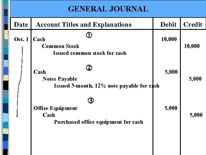 GENERAL JOURNAL Date Account Titles and Explanations Oct. 1 Cash Common Stock Issued common