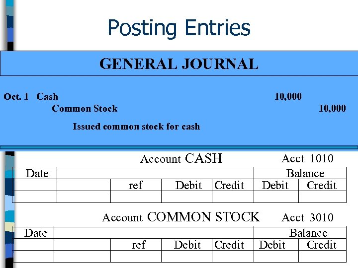 Posting Entries GENERAL JOURNAL Oct. 1 Cash Common Stock 10, 000 Issued common stock