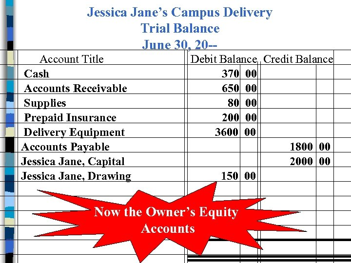 Jessica Jane's Campus Delivery Trial Balance June 30, 20 -Account Title Cash Accounts Receivable