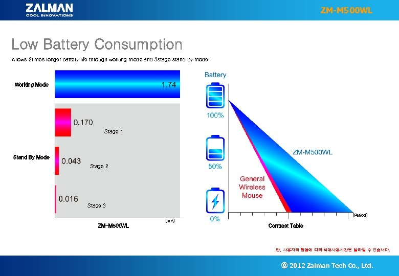 ZM-M 500 WL Low Battery Consumption Allows 2 times longer battery life through working