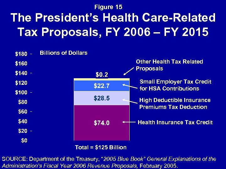 Figure 15 The President's Health Care-Related Tax Proposals, FY 2006 – FY 2015 Billions