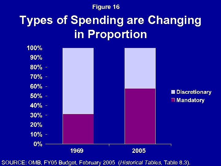Figure 16 Types of Spending are Changing in Proportion 1969 2005 SOURCE: OMB, FY
