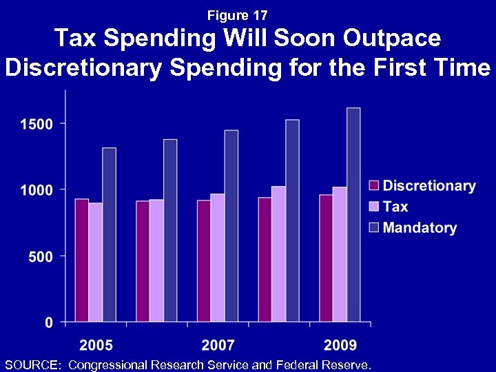 Figure 17 Tax Spending Will Soon Outpace Discretionary Spending for the First Time SOURCE:
