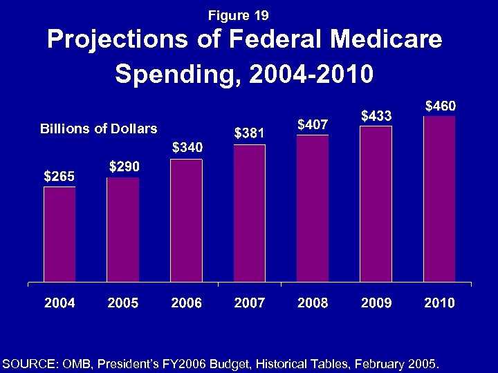 Figure 19 Projections of Federal Medicare Spending, 2004 -2010 Billions of Dollars SOURCE: OMB,