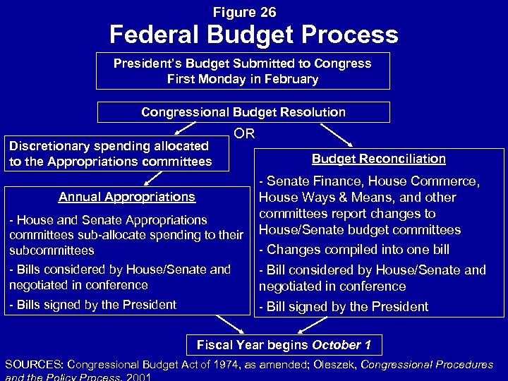 Figure 26 Federal Budget Process President's Budget Submitted to Congress First Monday in February