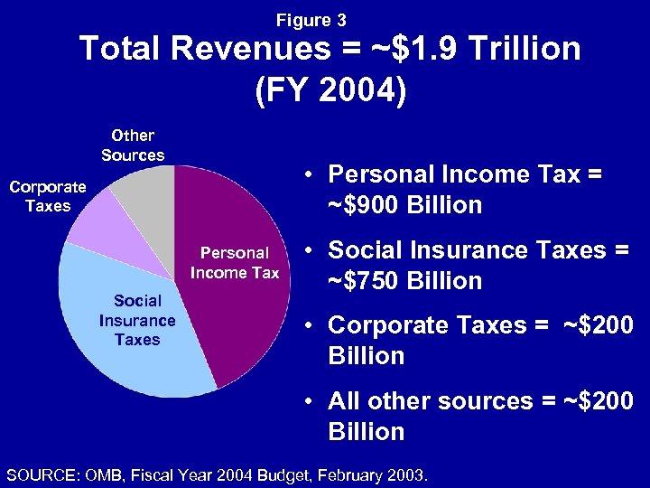 Figure 3 Total Revenues = ~$1. 9 Trillion (FY 2004) Other Sources • Personal