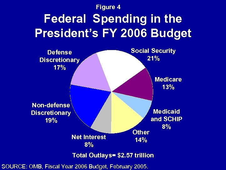 Figure 4 Federal Spending in the President's FY 2006 Budget Defense Discretionary 17% Social