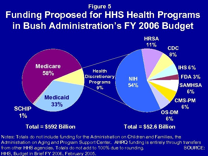 Figure 5 Funding Proposed for HHS Health Programs in Bush Administration's FY 2006 Budget