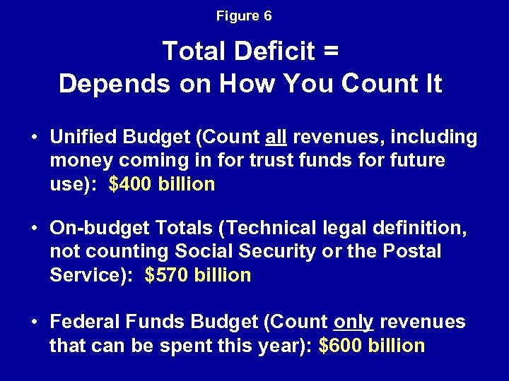 Figure 6 Total Deficit = Depends on How You Count It • Unified Budget